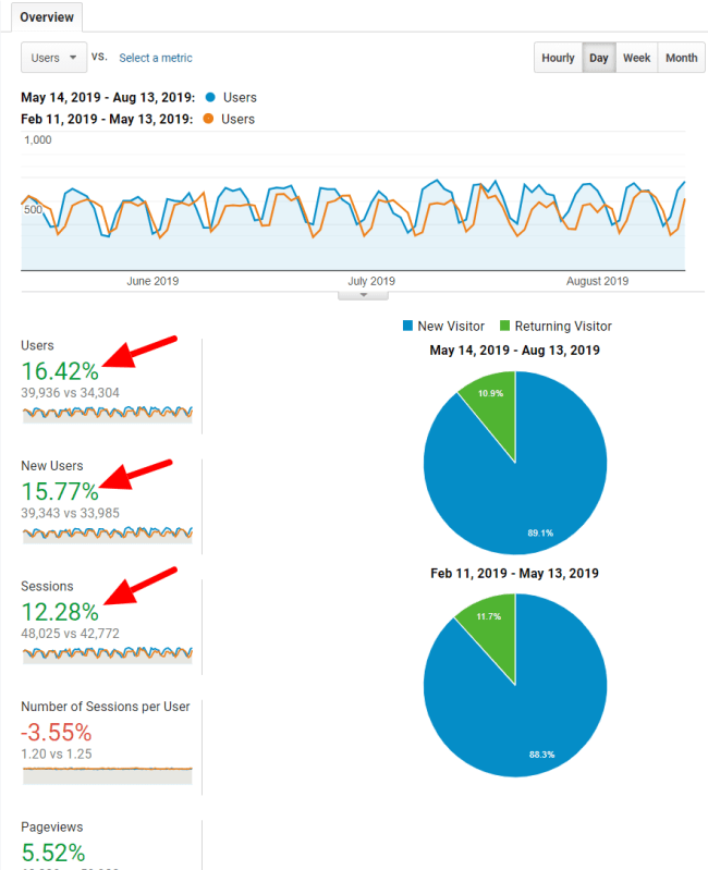 Website migration traffic