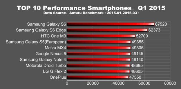 galaxy-s6-and-edge-antutu-benchmark-1 مراجعة سامسونج Galaxy S6 : واحد من أفضل هواتف 2015