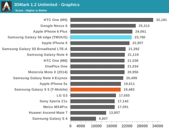 73772 مراجعة Galaxy S6 Edge: أفضل من جالكسي اس 6