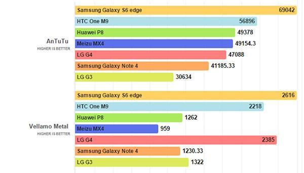 LG-G4-benchmark-tech-boom.com-01 مراجعة LG G4 : شاشة سينمائية و كاميرا مذهلة