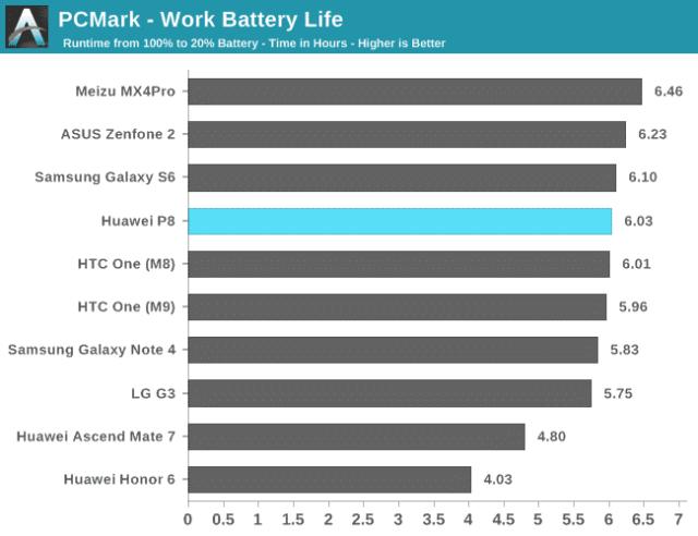 74726 مراجعة Huawei P8: لولا البطارية لكان الأفضل!