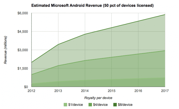 micropat كيف تربح مايكروسوفت من أندرويد؟ الشراكة مع لينوفو و موتورولا وسامسونج نموذجا
