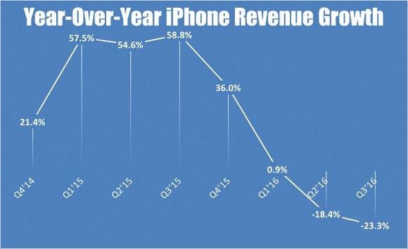 iphone-q3-revenue-growth_large