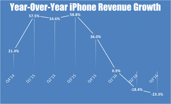iphone-q3-revenue-growth_large