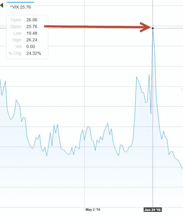 VIX البورصة: ما هو مؤشر فيكس VIX وما علاقته بالخوف والتفاؤل ومؤشر S&P 500؟