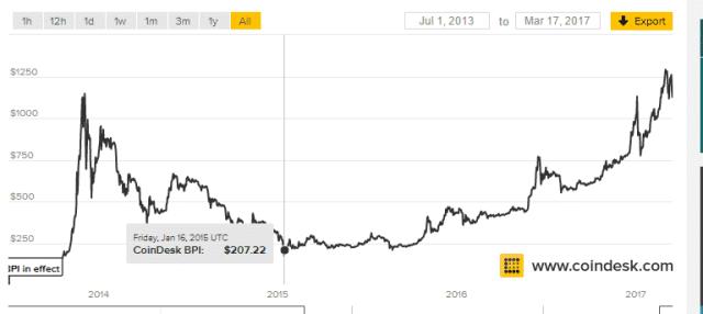 BITCOIN-PRICE-INDEX بيتكوين لن يكون بديلا للذهب يكفي أن العملات النقدية وهم وخداع