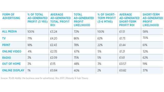Profit-Ability-key-findings-table بالأرقام: إعلانات التلفزيون TV أفضل للمعلنين من إعلانات الإنترنت
