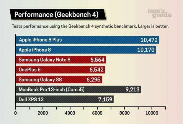iphone-8-scores مراجعة آيفون 8 بلس: آخر هاتف من آبل بزر الرئيسية