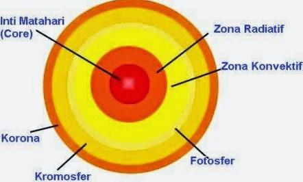 Bagian-bagian Matahari sebagai Pusat Sistem Tata Surya