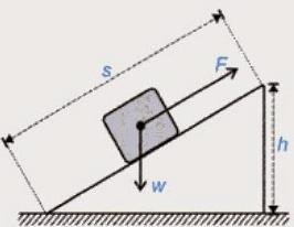 Materi Bidang Miring Pesawat Sederhana dan Contoh Penerapannya