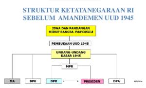 Materi Lengkap 4 Pilar Kebangsaan Sistem Pemerintahan Indonesia