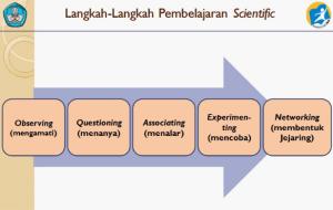 Langkah-langkah Pembelajaran dengan Pendekatan Saintifik dalam Kurikulum 2013