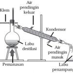 Jenis-jenis Teknik Pemisahan Campuran Dilengkapi dengan Contohnya