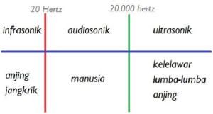 Bunyi Sebagai Gelombang dan Syarat Terjadinya Bunyi Bunyi Sebagai Gelombang dan Syarat Terjadinya Bunyi