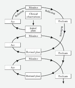 Pengertian dan Model Penelitian Tindakan Kelas (PTK)
