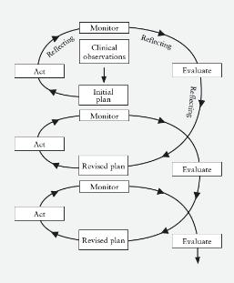 Pengetian dan Model Penelitian Tindakan Kelas (PTK)