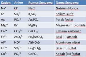 Aturan Penamaan pada Senyawa dan Beberapa Contohnya