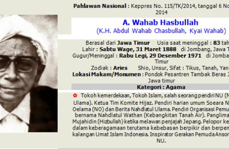 Daftar Lengkap Nama Pahlawan Nasional Indonesia, Gambar dan Keterangannya