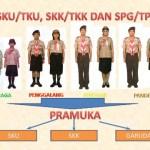 SKU/TKU, SKK/TKK, SPG/TPG dalam Pendidikan Kepramukaan dan Cara Mengujinya