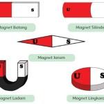 Materi IPA Kelas 9 SMP Kurikulum 2013 Konsep Gaya Magnet