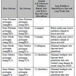 Jumlah Angka Kredit Publikasi Ilmiah Guru PNS Golongan III dan IV