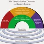 Contoh Desain Pembelajaran Keterampilan 4C Pendidikan Abad 21