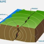 Proses Terjadinya Gempa Bumi Dilengkapi Gambarnya