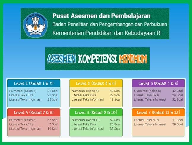 Contoh Soal Akm Online Kelas 7 Dan 8 Smp Level 4 Literasi Dan Numerasi