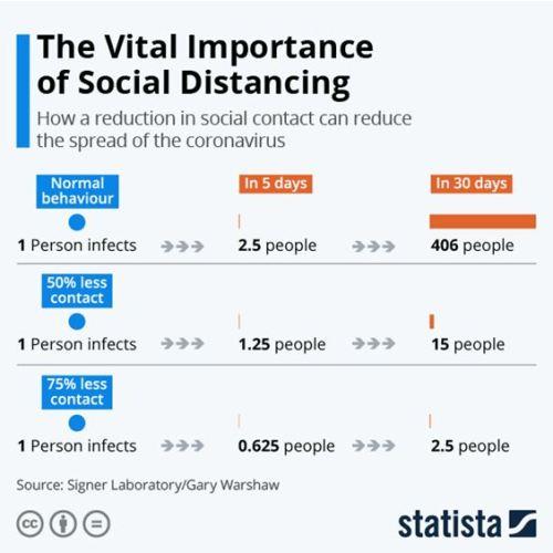 Social distancing for blog