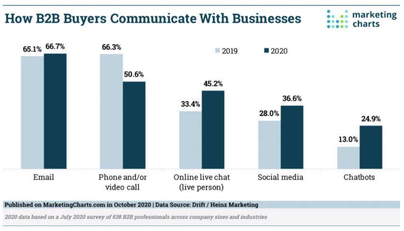 B2B Communications Chart