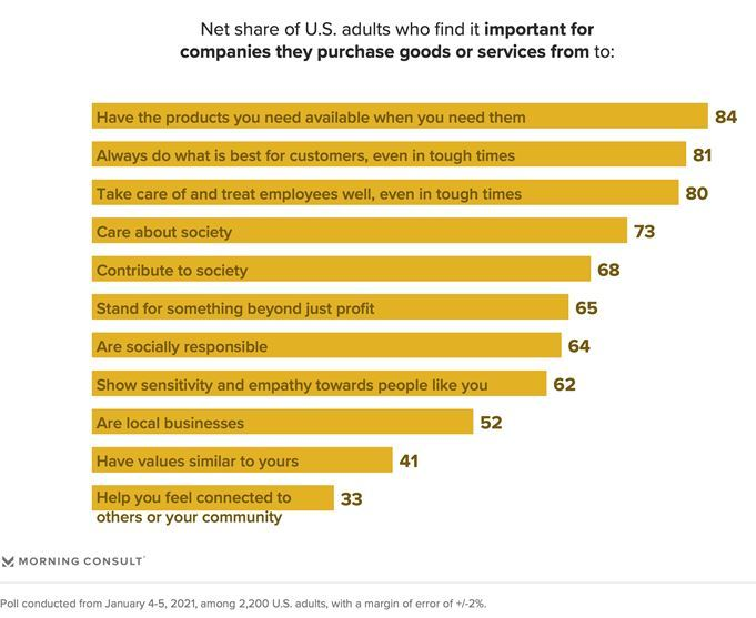 Net share of U.S. adults who find it important for companies they purchase goods or services from to...