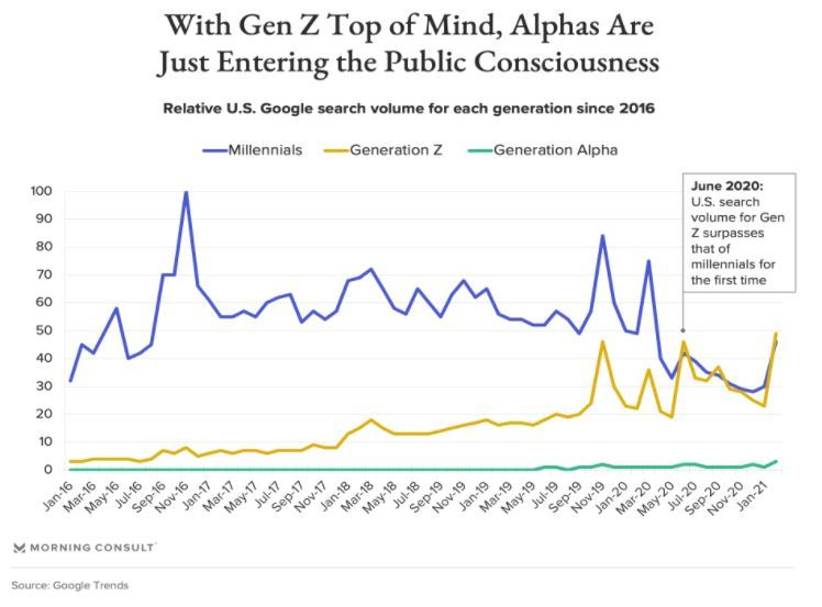 With Ben Z Top of Mind, Alphas Are Just Entering the Public Consciousness