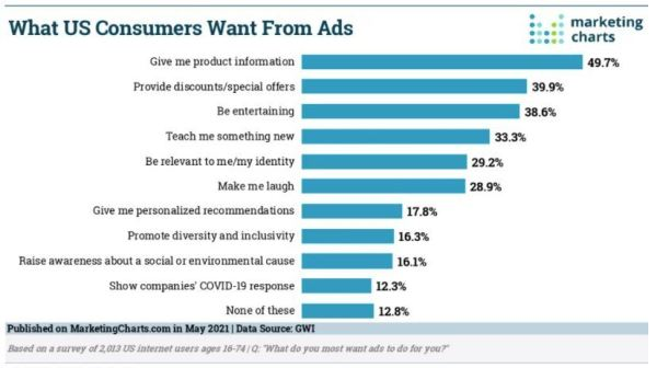 What US Consumers Want From Ads