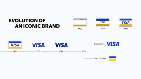 Visa - Evolution of an Iconic Brand
