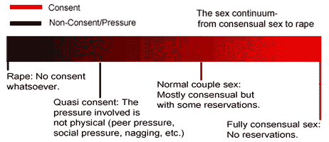 The continuum of sex, from rape at one end to fully consensual sex at the other.
