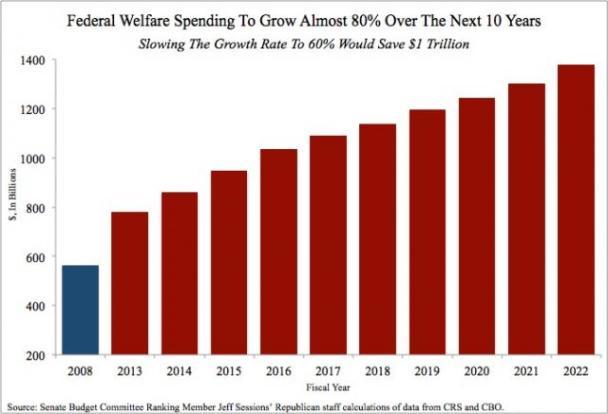 WelfareSpending