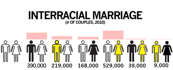 What statisitcs on interracial marriage