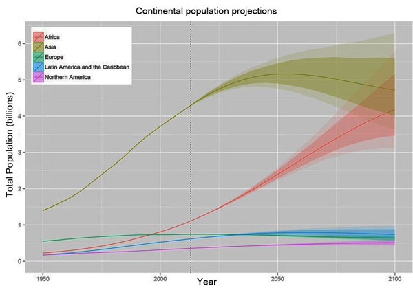 Global Demographic Projections
