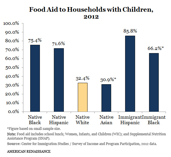 FoodAidHouseholdsChildren