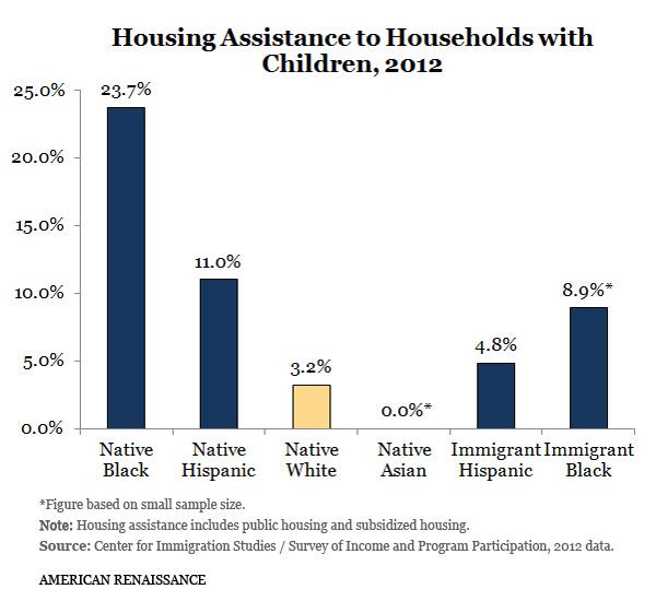 HousingHouseholdsChildren
