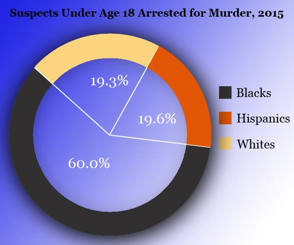 Murder arrests by race for minors