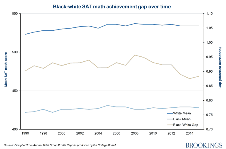 Black and White SAT Score Gap Since 1996