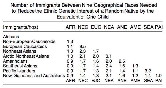 Frank Salter Immigration Chart
