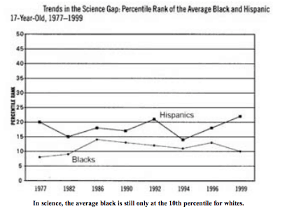 Racial Gap in Test Scores