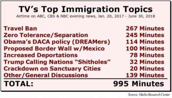 Study Tvs War Against Trumps Immigration Enforcement Agenda
