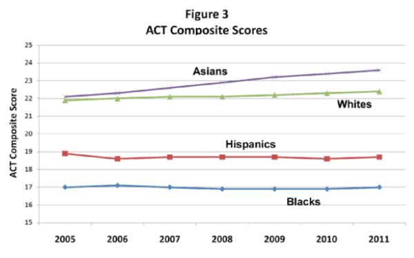 ACT Scores Figure Three