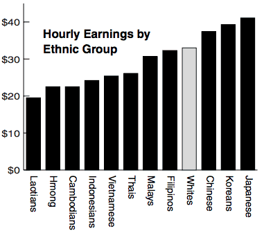 Average Hourly Earnings for Different Asian Races