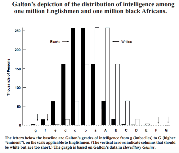 Galton's Graph on English and African Intelligence
