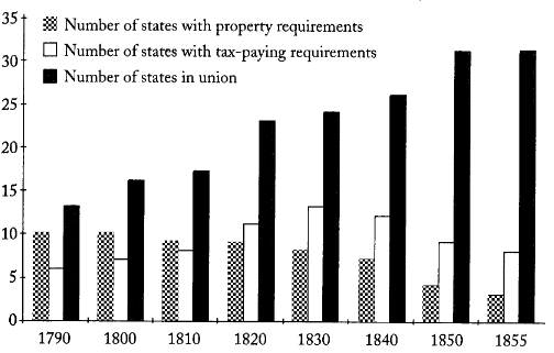History of Voting Chart