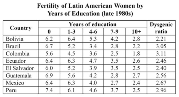 Latin American Fertility
